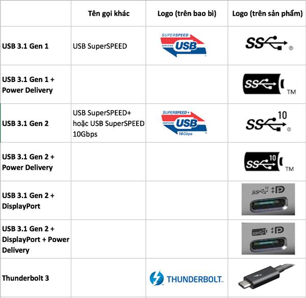 Thunderbolt 3 là gì? Sự khác nhau giữa USB-C USB 3.1 & Thunderbolt 3