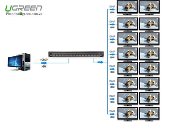 Bộ Chia HDMI 1 Ra 16 Cổng Ugreen 40218 Chuẩn HDMI 1.3 Full HD 1080p
